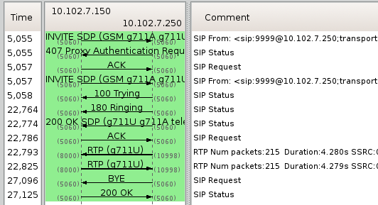 voipWireshark_flow