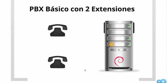 Asterisk - Extensiones SIP