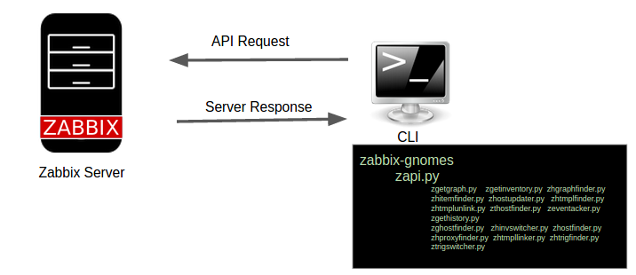 Zabbix Gnome API